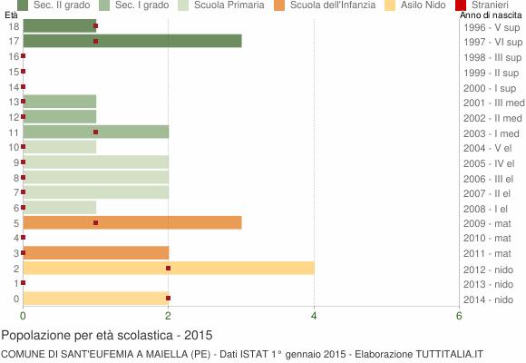 Grafico Popolazione in età scolastica - Sant'Eufemia a Maiella 2015