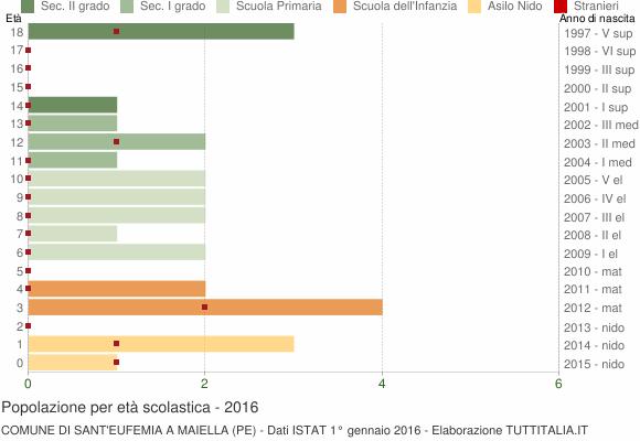 Grafico Popolazione in età scolastica - Sant'Eufemia a Maiella 2016