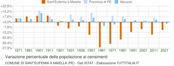 Grafico variazione percentuale della popolazione Comune di Sant'Eufemia a Maiella (PE)
