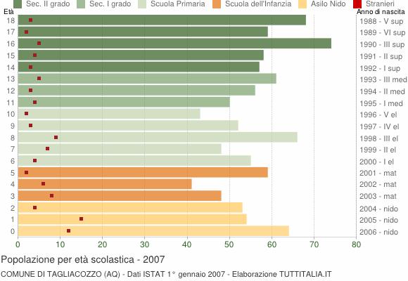 Grafico Popolazione in età scolastica - Tagliacozzo 2007