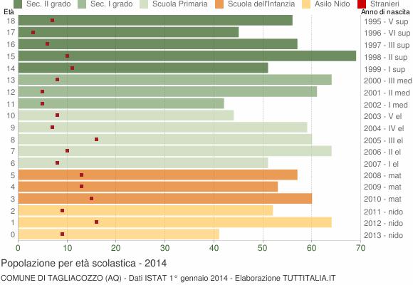 Grafico Popolazione in età scolastica - Tagliacozzo 2014