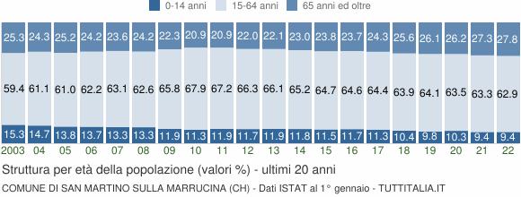 Grafico struttura della popolazione Comune di San Martino sulla Marrucina (CH)