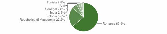 Grafico cittadinanza stranieri - Carpineto della Nora 2018