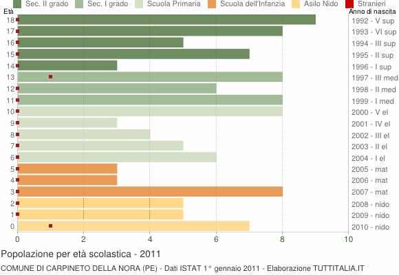 Grafico Popolazione in età scolastica - Carpineto della Nora 2011