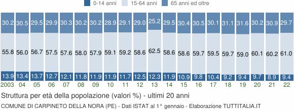 Grafico struttura della popolazione Comune di Carpineto della Nora (PE)