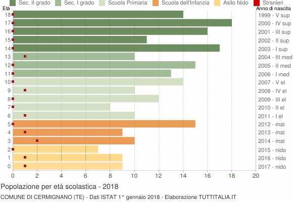 Grafico Popolazione in età scolastica - Cermignano 2018
