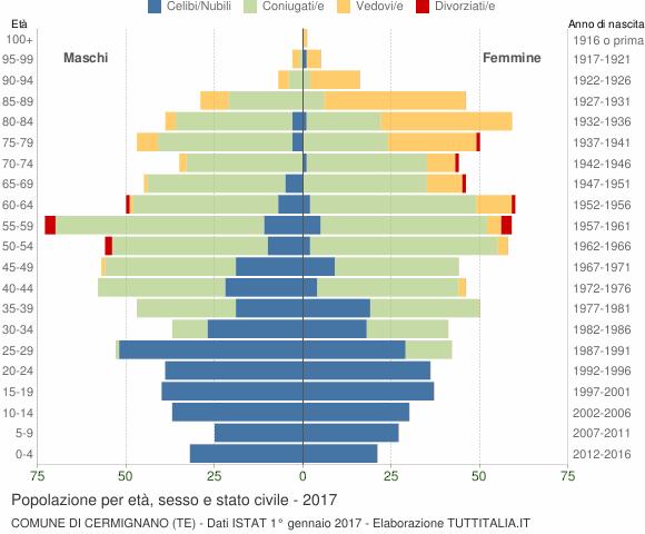 Grafico Popolazione per età, sesso e stato civile Comune di Cermignano (TE)