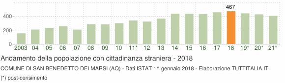 Grafico andamento popolazione stranieri Comune di San Benedetto dei Marsi (AQ)