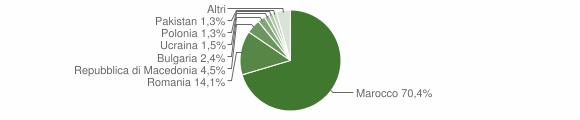 Grafico cittadinanza stranieri - San Benedetto dei Marsi 2018