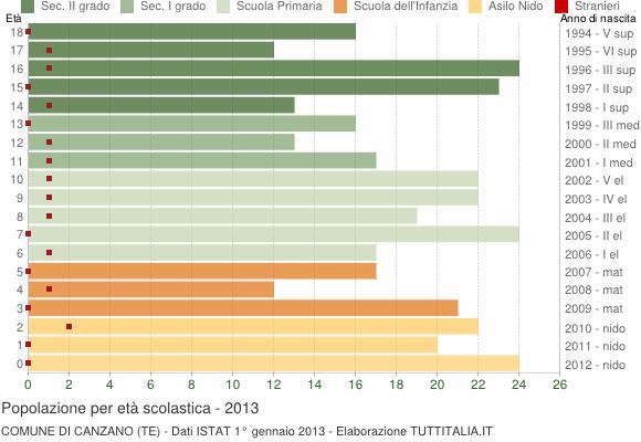 Grafico Popolazione in età scolastica - Canzano 2013