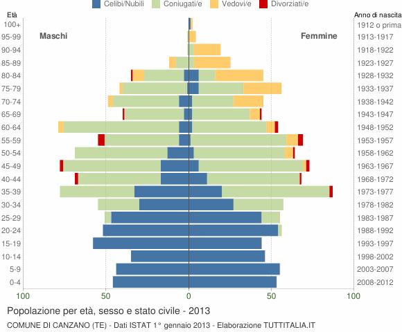 Grafico Popolazione per età, sesso e stato civile Comune di Canzano (TE)