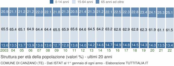 Grafico struttura della popolazione Comune di Canzano (TE)