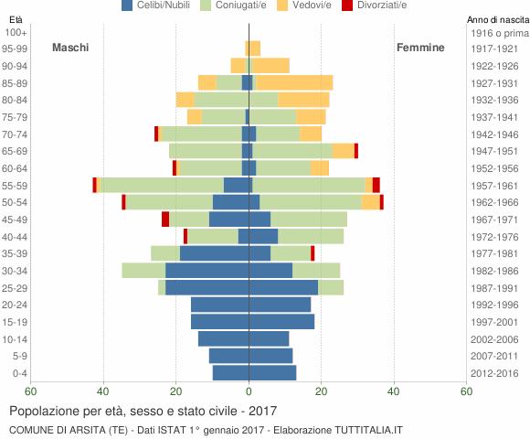 Grafico Popolazione per età, sesso e stato civile Comune di Arsita (TE)