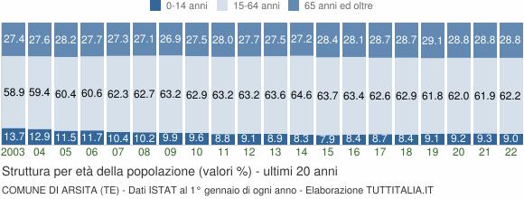 Grafico struttura della popolazione Comune di Arsita (TE)