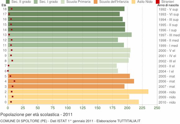 Grafico Popolazione in età scolastica - Spoltore 2011