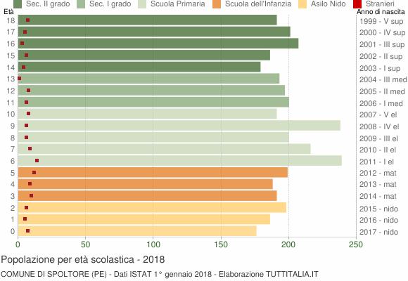 Grafico Popolazione in età scolastica - Spoltore 2018