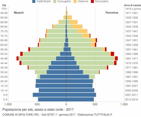 Grafico Popolazione per età, sesso e stato civile Comune di Spoltore (PE)
