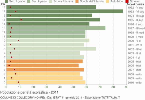 Grafico Popolazione in età scolastica - Collecorvino 2011