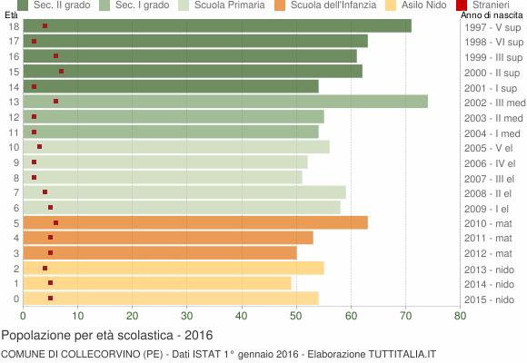Grafico Popolazione in età scolastica - Collecorvino 2016