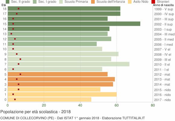 Grafico Popolazione in età scolastica - Collecorvino 2018