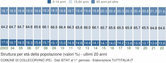 Grafico struttura della popolazione Comune di Collecorvino (PE)
