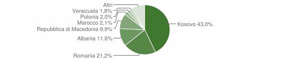 Grafico cittadinanza stranieri - Montorio al Vomano 2018