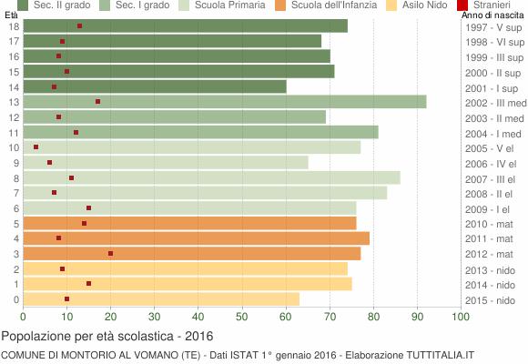Grafico Popolazione in età scolastica - Montorio al Vomano 2016