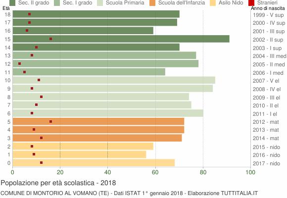 Grafico Popolazione in età scolastica - Montorio al Vomano 2018