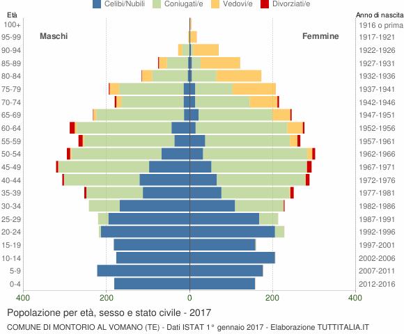 Grafico Popolazione per età, sesso e stato civile Comune di Montorio al Vomano (TE)