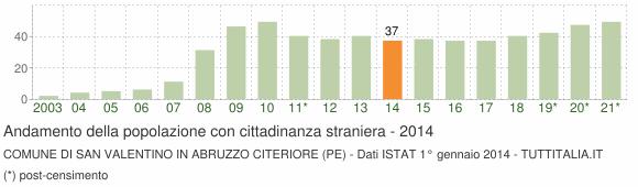 Grafico andamento popolazione stranieri Comune di San Valentino in Abruzzo Citeriore (PE)