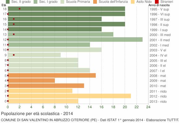 Grafico Popolazione in età scolastica - San Valentino in Abruzzo Citeriore 2014