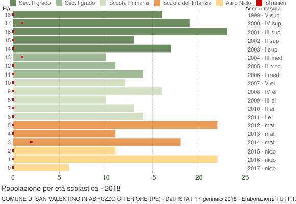Grafico Popolazione in età scolastica - San Valentino in Abruzzo Citeriore 2018