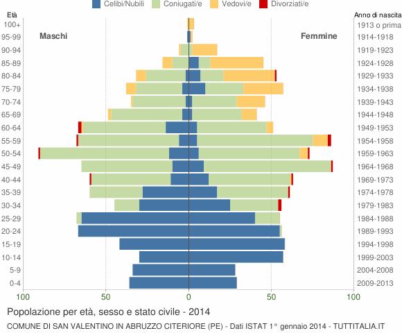 Grafico Popolazione per età, sesso e stato civile Comune di San Valentino in Abruzzo Citeriore (PE)
