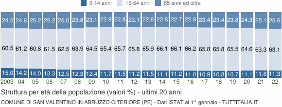 Grafico struttura della popolazione Comune di San Valentino in Abruzzo Citeriore (PE)
