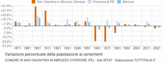 Grafico variazione percentuale della popolazione Comune di San Valentino in Abruzzo Citeriore (PE)