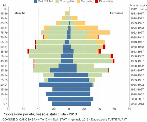Grafico Popolazione per età, sesso e stato civile Comune di Canosa Sannita (CH)