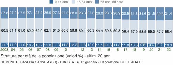 Grafico struttura della popolazione Comune di Canosa Sannita (CH)