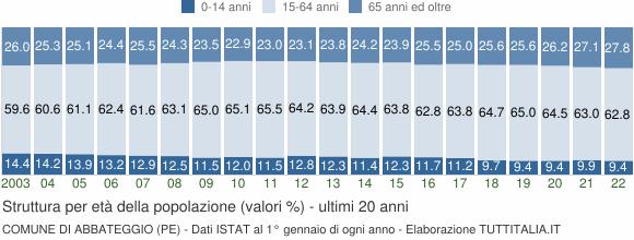 Grafico struttura della popolazione Comune di Abbateggio (PE)