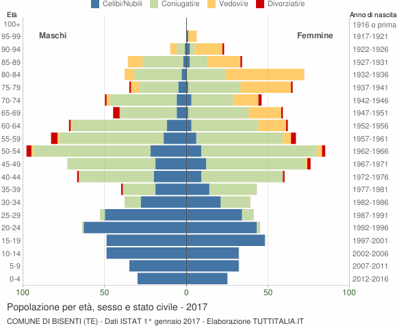 Grafico Popolazione per età, sesso e stato civile Comune di Bisenti (TE)