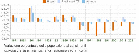 Grafico variazione percentuale della popolazione Comune di Bisenti (TE)