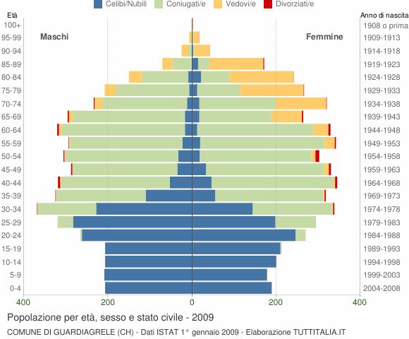 Grafico Popolazione per età, sesso e stato civile Comune di Guardiagrele (CH)