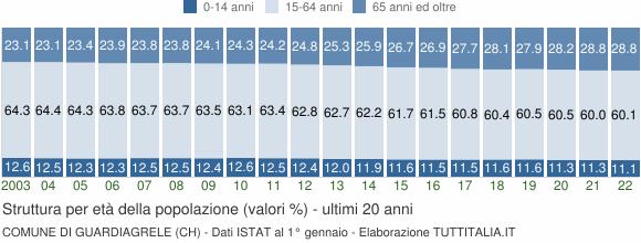 Grafico struttura della popolazione Comune di Guardiagrele (CH)