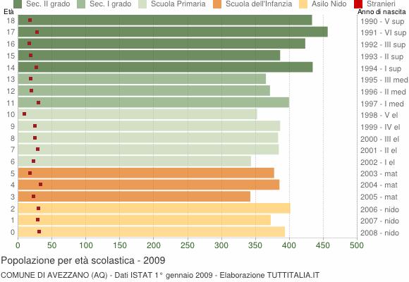 Grafico Popolazione in età scolastica - Avezzano 2009