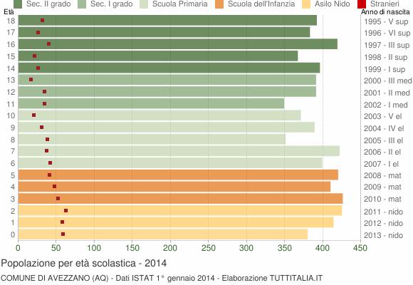 Grafico Popolazione in età scolastica - Avezzano 2014