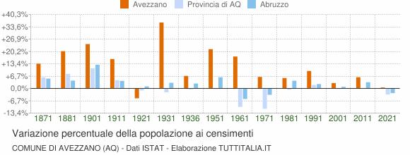 Grafico variazione percentuale della popolazione Comune di Avezzano (AQ)