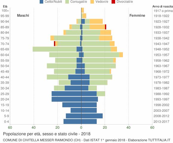 Grafico Popolazione per età, sesso e stato civile Comune di Civitella Messer Raimondo (CH)