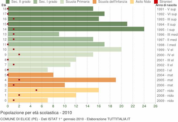 Grafico Popolazione in età scolastica - Elice 2010