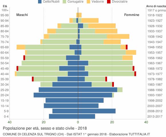 Grafico Popolazione per età, sesso e stato civile Comune di Celenza sul Trigno (CH)