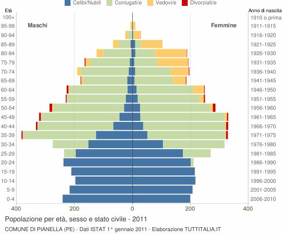 Grafico Popolazione per età, sesso e stato civile Comune di Pianella (PE)