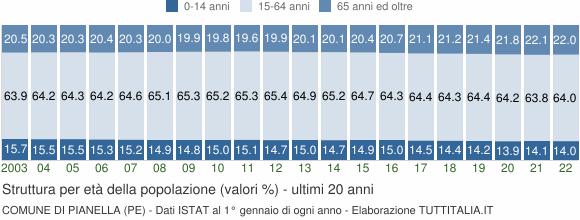 Grafico struttura della popolazione Comune di Pianella (PE)